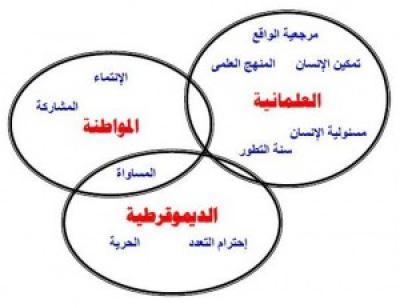 مفهوم العلمانية